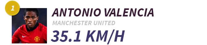1-Antonio-Valencia
