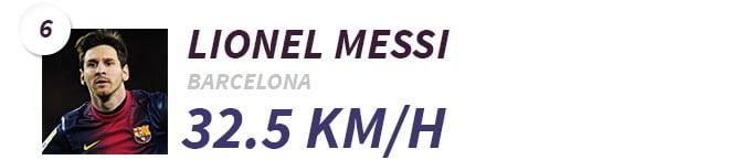 6-Lionel-Messi