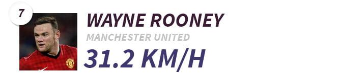 7-Wayne-Rooney